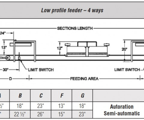 Low profile feeder kit - 4 ways